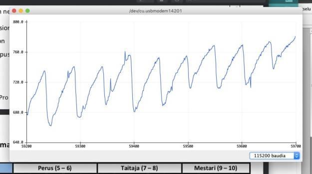 BPM-curve